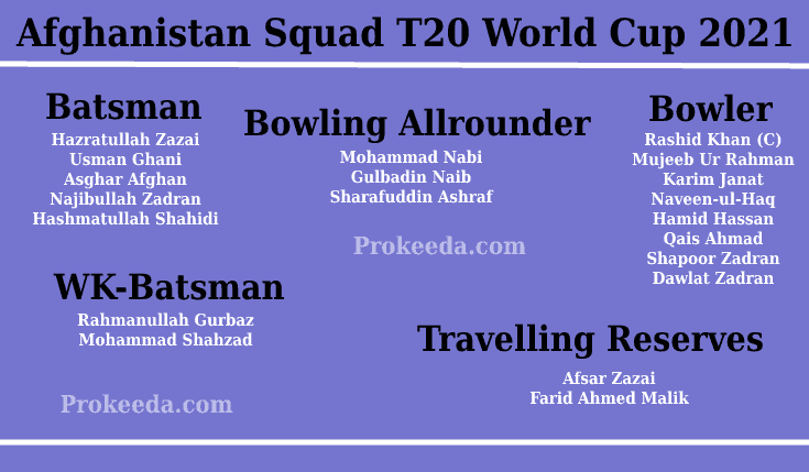 T20 World Cup 2021 Afghanistan-Team, Squad, and Schedule. ICC Man's T20 World Cup Afghanistan Batsman, Bowling Allrounder, Bowler, WK-Batsman, Batting Allrounder.