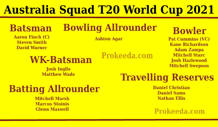T20 World Cup 2021 Australia-Team, Squad, and Schedule. ICC Man's T20 World Cup Australia Batsman, Bowling Allrounder, Bowler, WK-Batsman, Batting Allrounder.