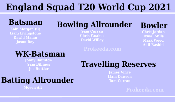 T20 World Cup 2021 England-Team, Squad, and Schedule. ICC Man's T20 World Cup England Batsman, Bowling Allrounder, Bowler, WK-Batsman, Batting Allrounder.