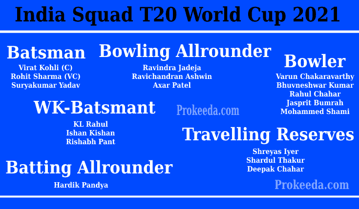 T20 World Cup 2021 India-Team, Squad, and Schedule. ICC Man's T20 World Cup India Batsman, Bowling Allrounder, Bowler, WK-Batsman, Batting Allrounder.