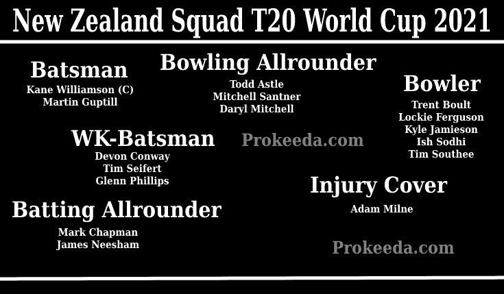 T20 World Cup 2021 New Zealand-Team, Squad, and Schedule. ICC Man's T20 World Cup New Zealand Batsman, Bowling Allrounder, Bowler, WK-Batsman, Batting Allrounder.