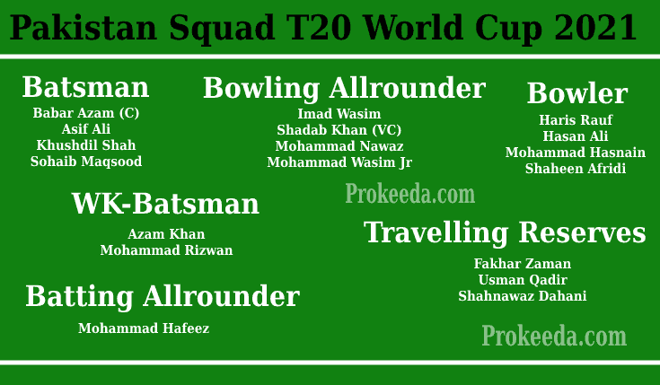 T20 World Cup 2021 Pakistan-Team, Squad, and Schedule. ICC Man's T20 World Cup Pakistan Batsman, Bowling Allrounder, Bowler, WK-Batsman, Batting Allrounder.