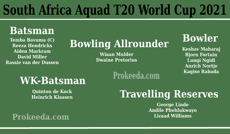 T20 World Cup 2021 South Africa-Team, Squad, and Schedule. ICC Man's T20 World Cup South Africa Batsman, Bowling Allrounder, Bowler, WK-Batsman, Batting Allrounder.