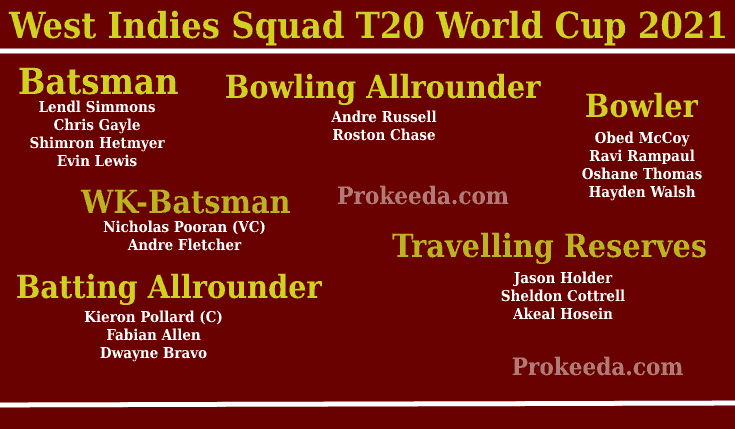 T20 World Cup 2021 West Indies-Team, Squad, and Schedule. ICC Man's T20 World Cup West Indies Batsman, Bowling Allrounder, Bowler, WK-Batsman, Batting Allrounder.